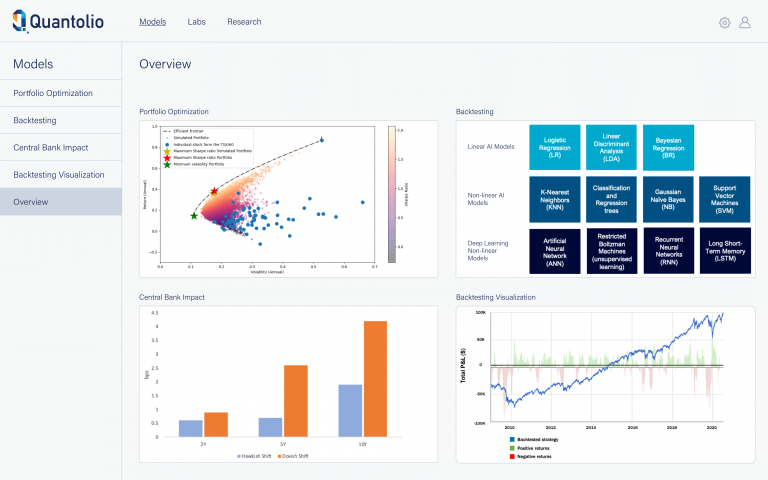Quantolio Insights™:  Intelligent Portfolio Solutions That Drive Results